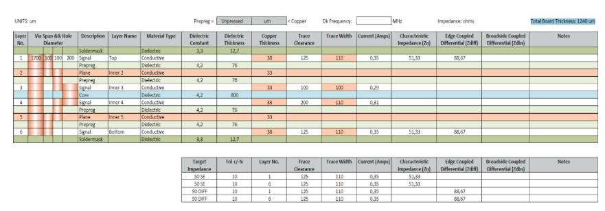 Josses corner: vital info for stack up! - Elmatica - PCB Broker