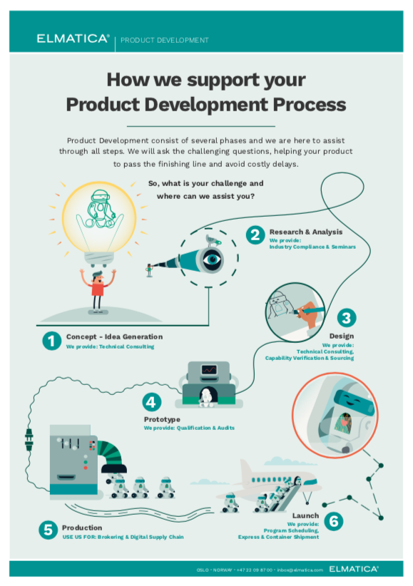 Product development process with Elmatica