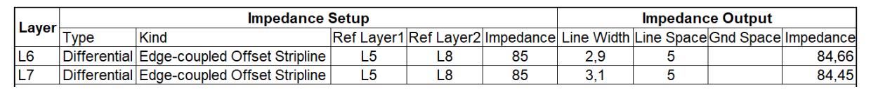 Eight layer impedances